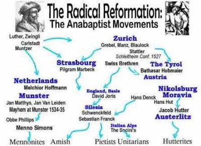 Radical Reformation sects